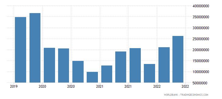 gabon 12_liabilities to bis banks cons  short term wb data