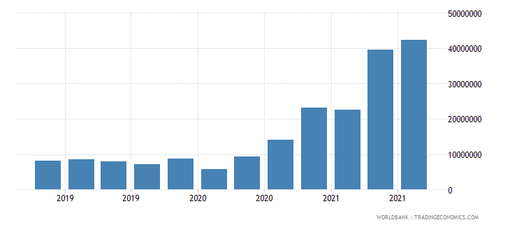 gabon 13_multilateral loans imf short term wb data