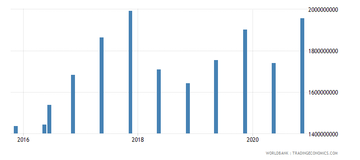 gabon 14_debt securities held by nonresidents wb data