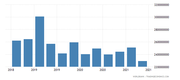 gabon 22_liabilities to bis banks locational total wb data
