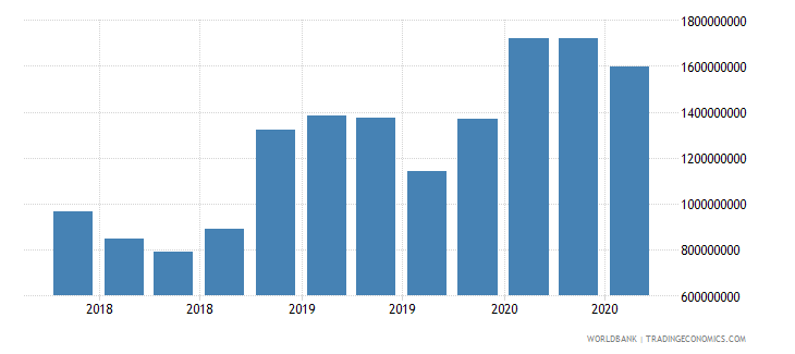gabon 24_international reserves excluding gold wb data