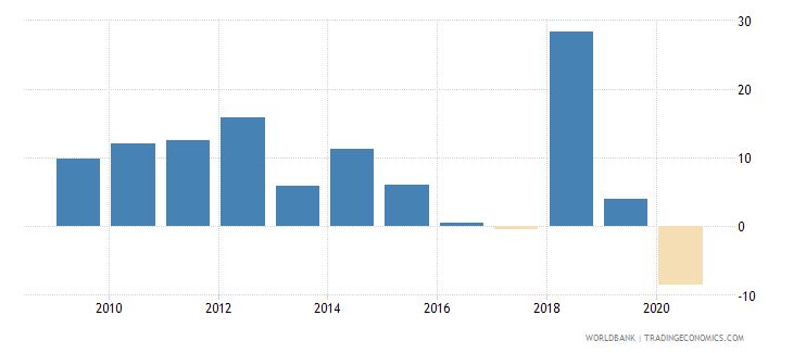 gabon adjusted net national income annual percent growth wb data