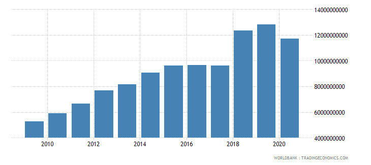 gabon adjusted net national income constant 2000 us dollar wb data