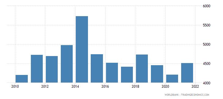 gabon adjusted net national income per capita current us$ wb data