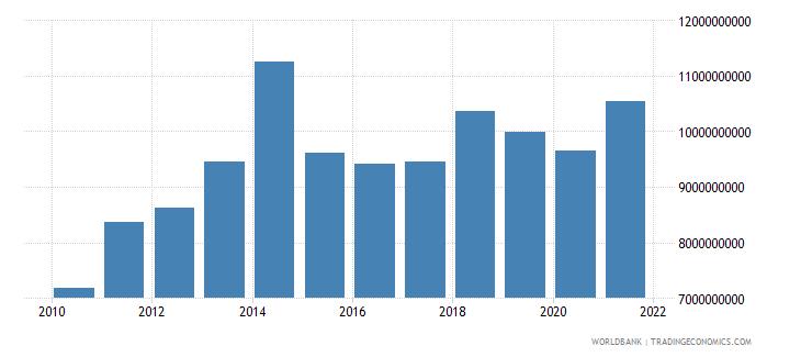 gabon adjusted net national income us dollar wb data