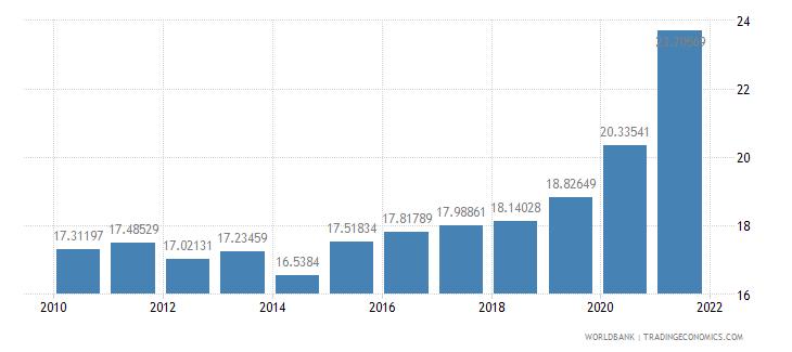 gabon adjusted savings consumption of fixed capital percent of gni wb data