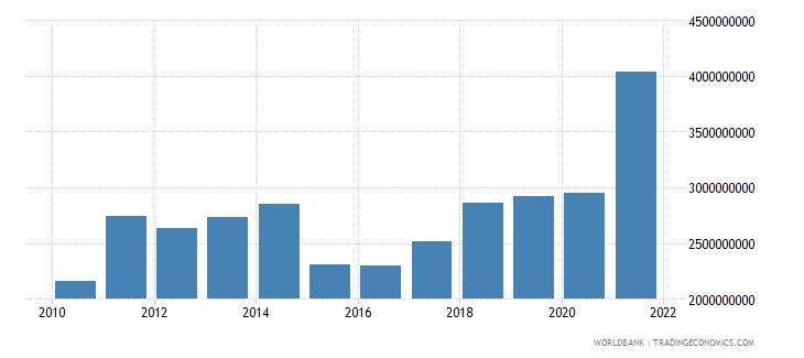 gabon adjusted savings consumption of fixed capital us dollar wb data
