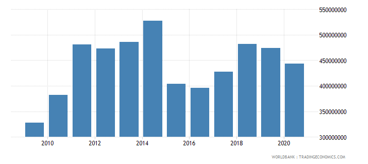 gabon adjusted savings education expenditure us dollar wb data
