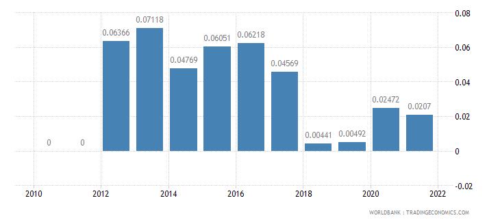 gabon adjusted savings mineral depletion percent of gni wb data