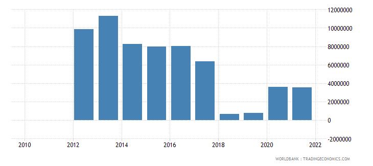 gabon adjusted savings mineral depletion us dollar wb data
