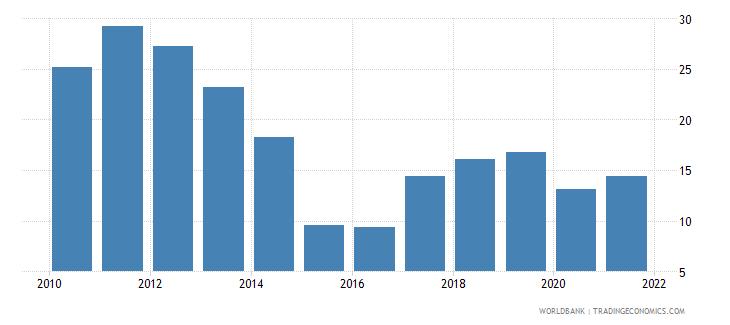 gabon adjusted savings natural resources depletion percent of gni wb data