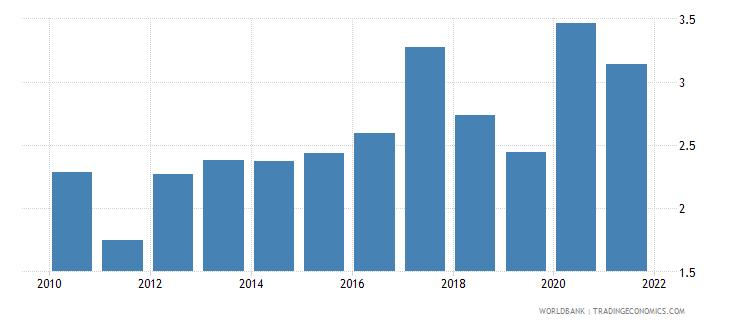 gabon adjusted savings net forest depletion percent of gni wb data