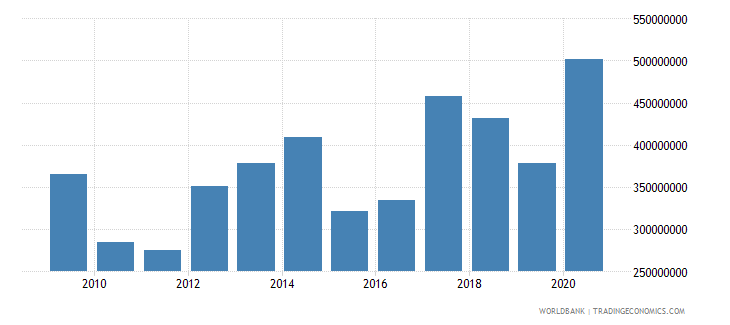 gabon adjusted savings net forest depletion us dollar wb data