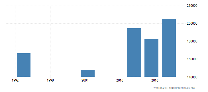 gabon adult illiterate population 15 years both sexes number wb data