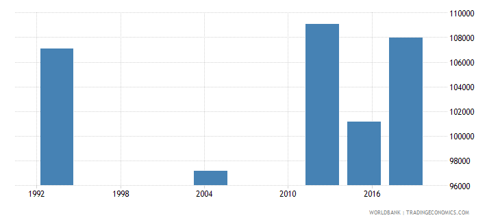 gabon adult illiterate population 15 years female number wb data
