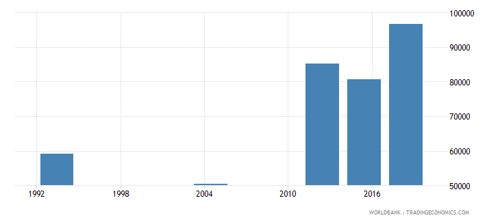 gabon adult illiterate population 15 years male number wb data