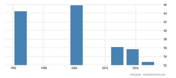 gabon adult illiterate population 15 years percent female wb data