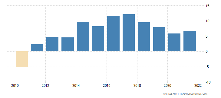 gabon agriculture value added annual percent growth wb data