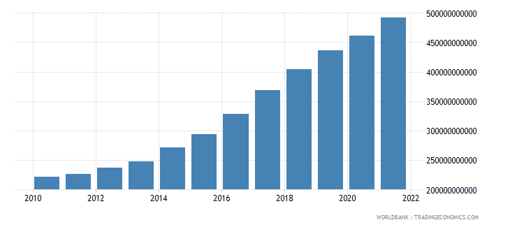 gabon agriculture value added constant lcu wb data