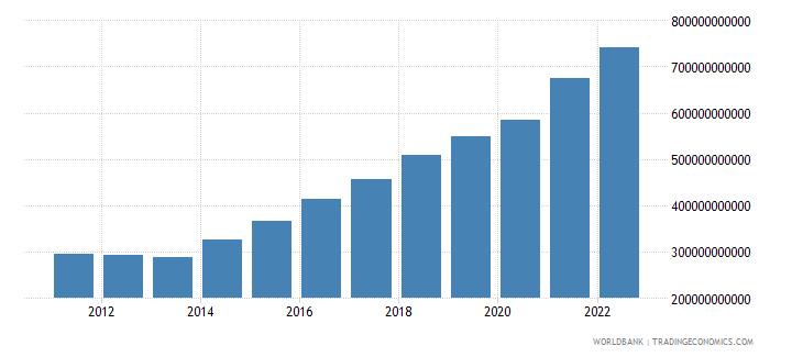 gabon agriculture value added current lcu wb data