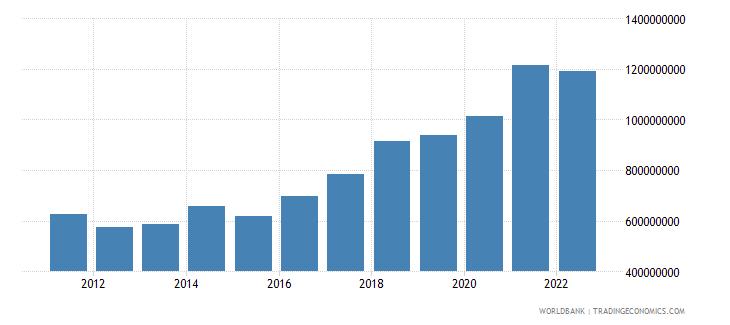 gabon agriculture value added us dollar wb data