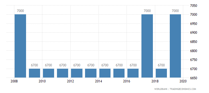 gabon armed forces personnel total wb data
