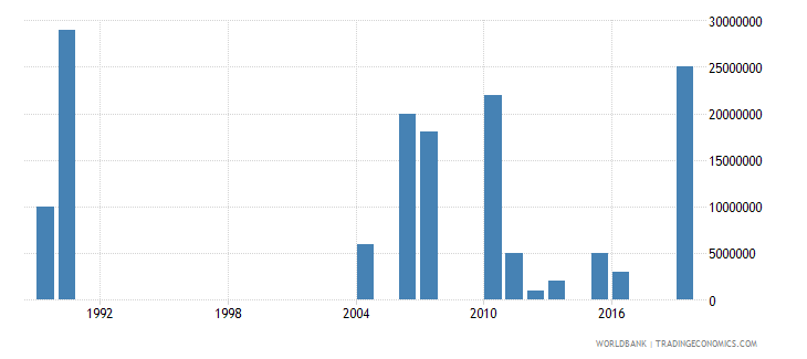 gabon arms imports constant 1990 us dollar wb data