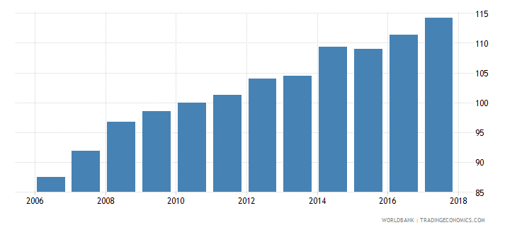 gabon average consumer price index 2010 100 wb data
