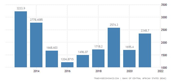 Gabon Balance of Trade | 2019 | Data | Chart | Calendar | Forecast