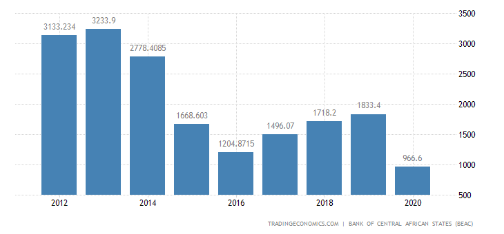 Gabon Balance of Trade