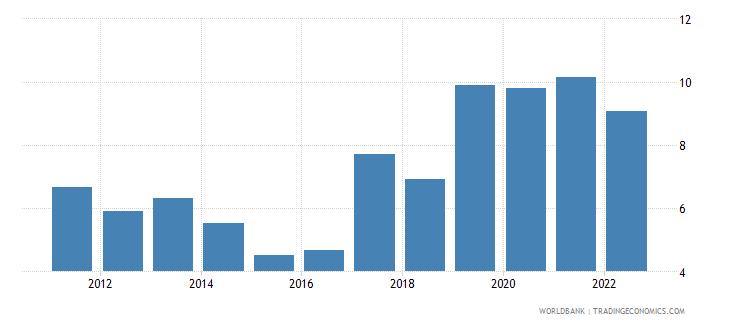 gabon bank capital to assets ratio percent wb data