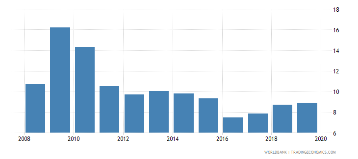 gabon bank capital to total assets percent wb data