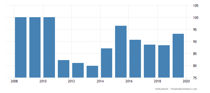 gabon bank concentration percent wb data