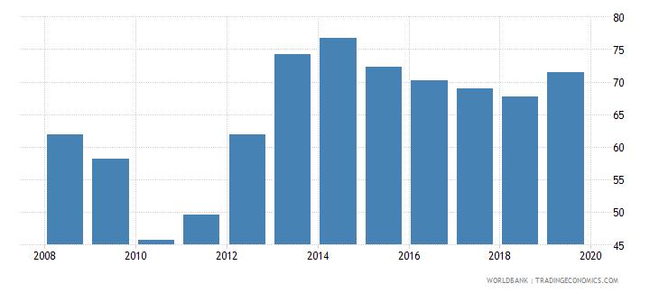 gabon bank credit to bank deposits percent wb data