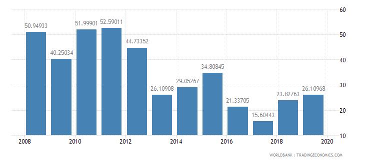 gabon bank liquid reserves to bank assets ratio percent wb data