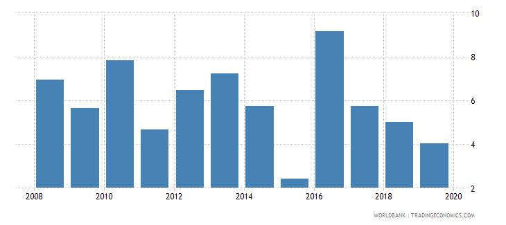 gabon bank net interest margin percent wb data