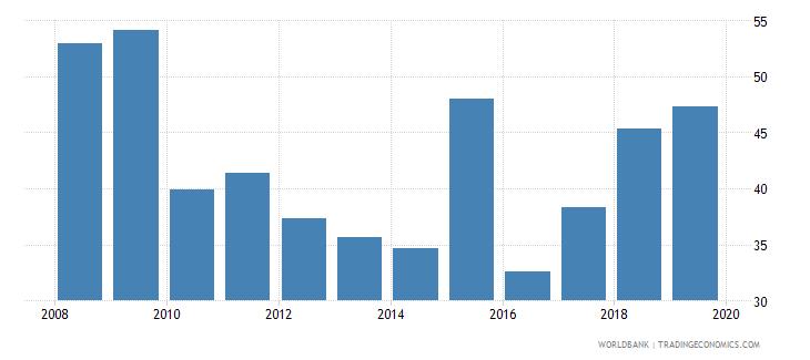 gabon bank noninterest income to total income percent wb data