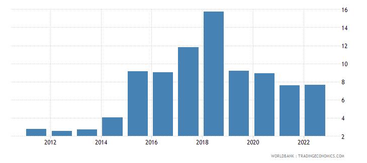 gabon bank nonperfoming loans to total gross loans percent wb data