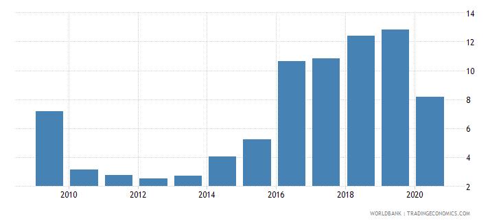 gabon bank nonperforming loans to gross loans percent wb data