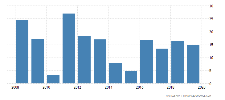 gabon bank return on equity percent after tax wb data