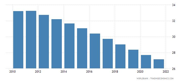 gabon birth rate crude per 1 000 people wb data