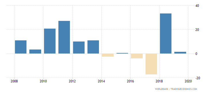 gabon broad money growth annual percent wb data