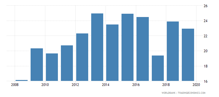 gabon broad money percent of gdp wb data