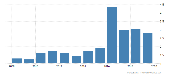gabon broad money to total reserves ratio wb data
