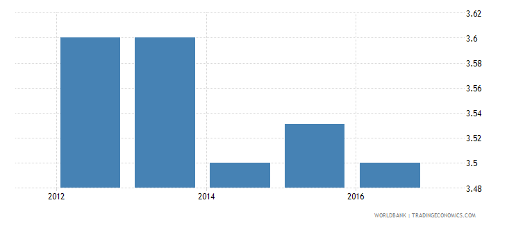 gabon burden of customs procedure wef 1 extremely inefficient to 7 extremely efficient wb data