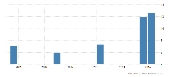 gabon cause of death by injury ages 15 34 female percent relevant age wb data