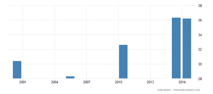 gabon cause of death by injury ages 15 34 male percent relevant age wb data