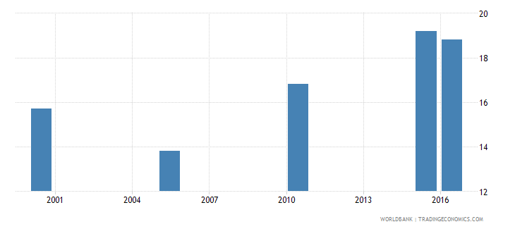 gabon cause of death by non communicable diseases ages 15 34 male percent relevant age wb data