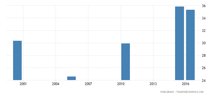 gabon cause of death by non communicable diseases ages 35 59 male percent relevant age wb data