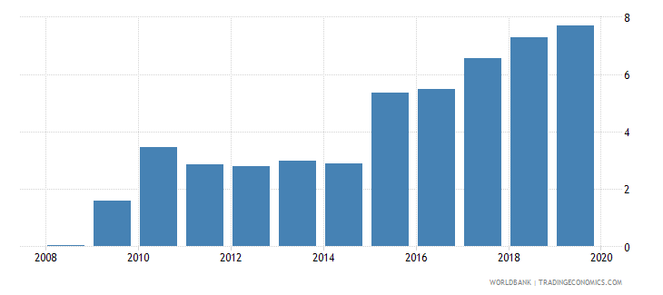 gabon central bank assets to gdp percent wb data